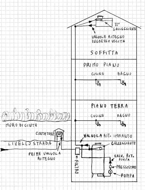 Schema Elettrico Pompa Sommersa : L impianto dell acqua di casa mia fai da te offgrid
