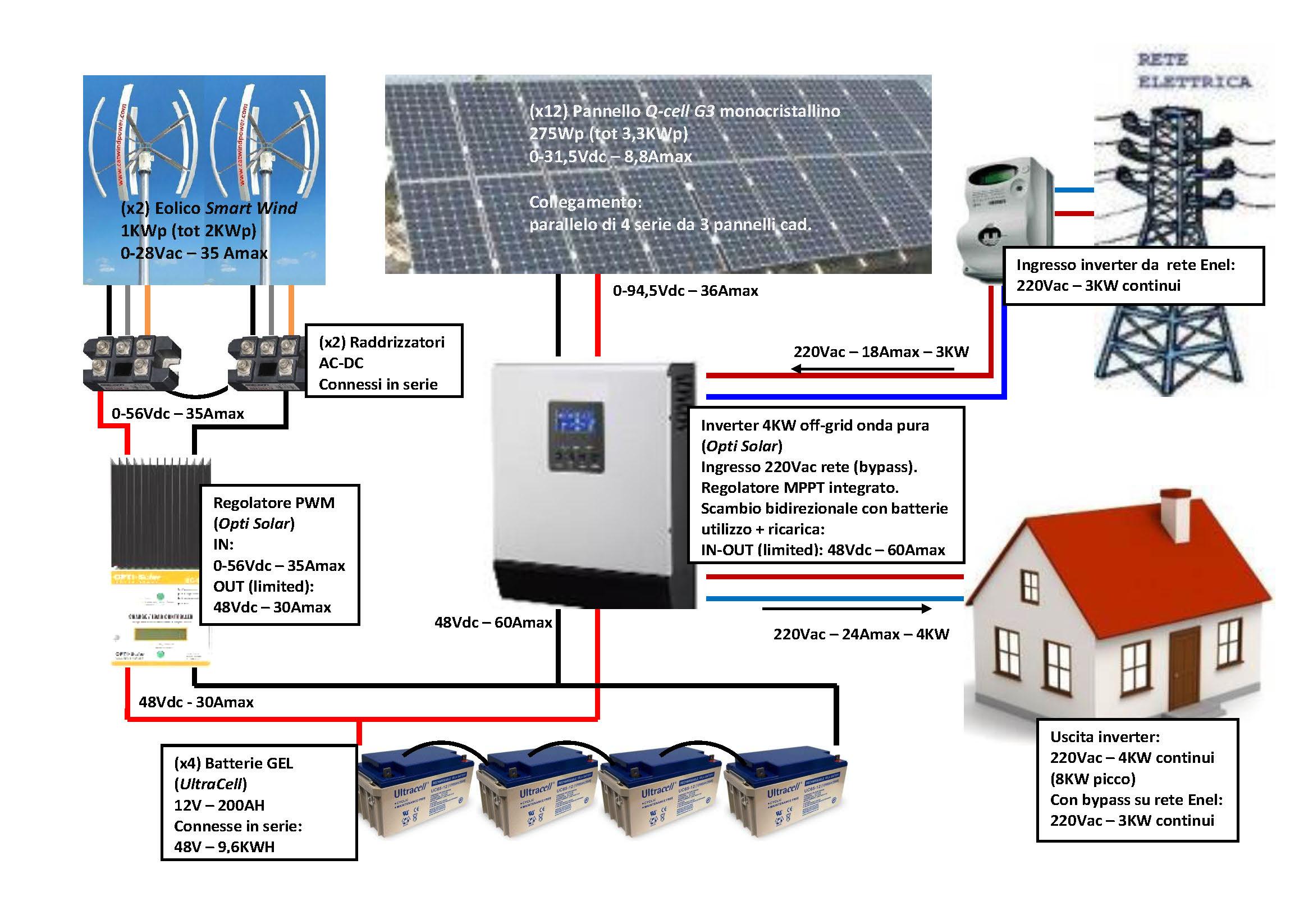 impianto isola eolico fotovoltaico help fai da te