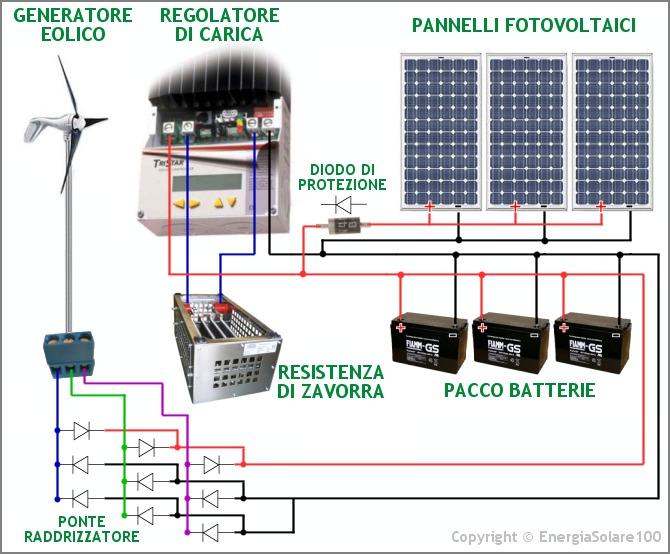 Pannello Solare Per Caricare Batteria Auto : Tristar ibrido solare eolico dubbi fai da te offgrid